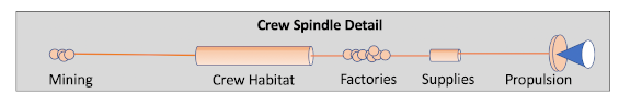 Daedalus Seven Crew Spindle